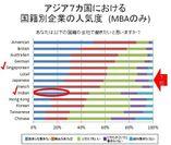 アジア7カ国における国籍別企業の人気度(MBAのみ)