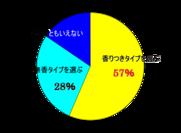 日用品や衛生用品における香りのニーズ グラフ