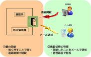 遠隔避難設備鍵管理 構成図