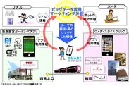 O2Oマーケティングに関する共同トライアルイメージ
