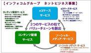 インフォコムグループ ネットビジネス事業 体系図