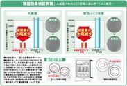 除菌効果検証実験