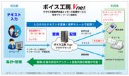 「ボイス工房(R) Vnet」サービスイメージ
