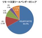 2011年度リモート支援ツールベンダーの市場占有率 のイメージ