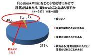 FacebookやmixiなどのSNSがきっかけで浮気がばれたり、疑われたりしたことはありますか
