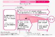 【図1】ヴァージンユーザー計測