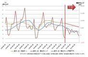 東京23区空室率TVI予測