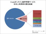 日本人利用者の居住地域内訳