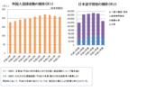 外国人登録者数の推移&日本語学習者の推移