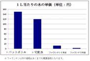 1Lあたりの水の単価(単位:円)