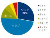 図1. 2012年上半期 主要ゴルフ用品の金額構成比