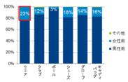 図2. 2012年上半期 男女モデル別販売数量構成比