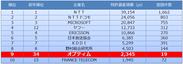 表1 情報通信 特許資産規模ランキング