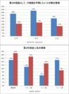 第2外国語として、中国語を学習したい人の割合推移 / 第2外国語人気の推移