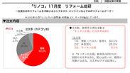グラフ(注文内容)