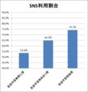 SNS関連サイト利用割合(総合)