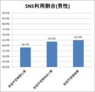 SNS関連サイト利用割合(男性)