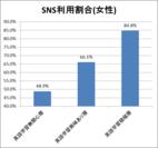 SNS関連サイト利用割合(女性)