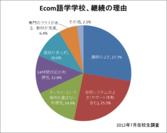Ecom語学学校、継続の理由