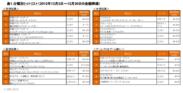 分類別ヒットリスト(2012年12月3日~12月30日の金額降順)