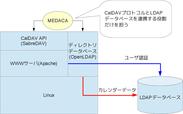 『MEDACA』のシステム構成