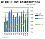 図1.電動アシスト自転車 販売台数推移と前年同月比