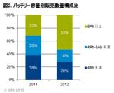 図2.バッテリー容量別販売数量構成比