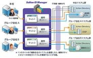 Soliton ID Manager 構成イメージ