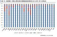 東京都 外国人居住者の国籍地域別割合