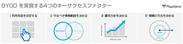 BYODを実現する4つのキーサクセスファクター