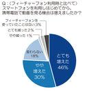 [グラフ2]