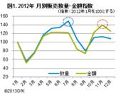 図1.2012年月別販売数量・金額指数