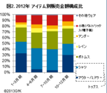 図2.2012年アイテム別販売金額構成比