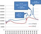 3月18日国内総ツイート数の推移