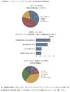 参考資料:クラウドソーシングな人々の仕事・恋愛事情2013 調査結果