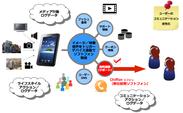 音・イメージ・映像認識と連携したSIPソフトフォンSDK