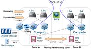 Bizホスティング Cloudnを利用したシステム構成イメージ