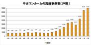 表1)中古ワンルームの流通数