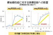 便秘傾向者に対する排便回数への影響