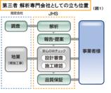 第三者 解析専門会社としての立ち位置(図1)