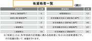 有資格者一覧(図2)