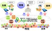 AgriSUITE全体イメージ図