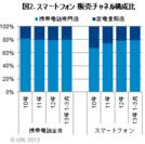図2. スマートフォン 販売チャネル別構成比