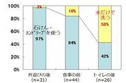 図2 子どもの手洗い時の石けん・ハンドソープの使用率