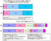 グラフ6、7