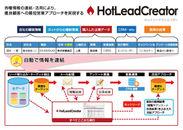 『HotLeadCreator』