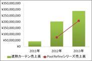 2011年~2013年(各年1月21日から5月19日)売上推移