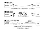 店舗BGM概念図