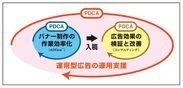 運用型広告支援サービス概念図