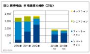2013年上半期家電IT市場動向図2